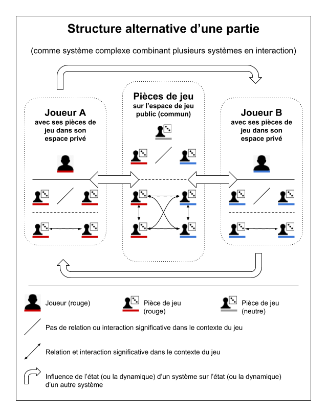 Schéma d'un système combinant joueur et pièces
