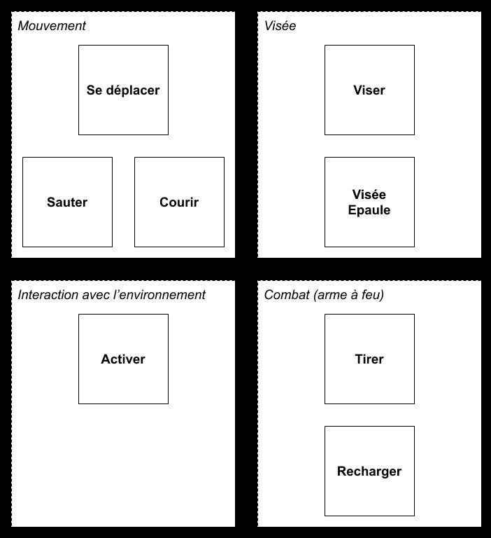 02 _ Groupement verbes action